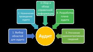 audit2
